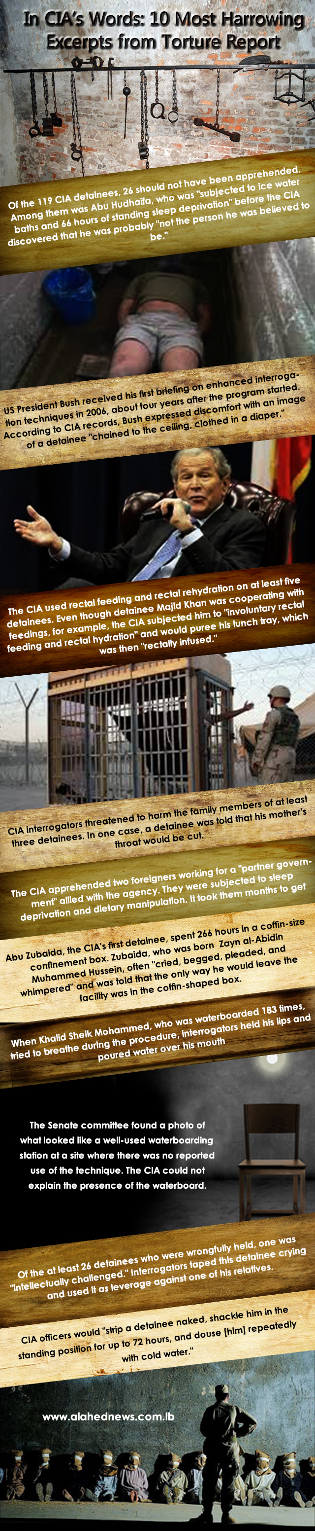 10 Most Harrowing Excerpts from CIA Torture Report