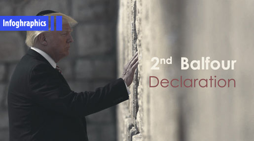 Second Balfour Declaration