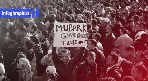 Egyptian Revolution's 7th Anniversary