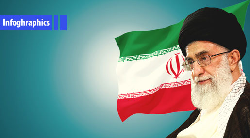Iran after 39 Years of the Islamic Revolution