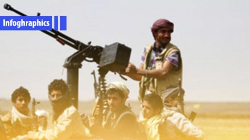 Yemen's Defense Might: The Ruined Saudi Deterrence