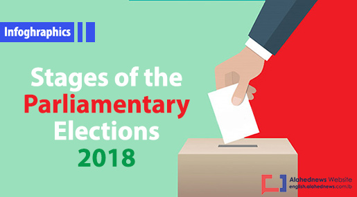 Stages of the Lebanese Parliamentary Elections 2018