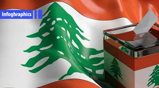 Lebanon Elections 2018: Mount Lebanon III District in Numbers