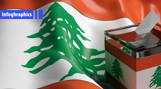 Lebanon Elections 2018: South Lebanon III District in Numbers