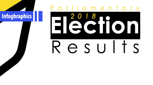 Lebanese Parliamentary Elections 2018: Official Results, Names of MPs