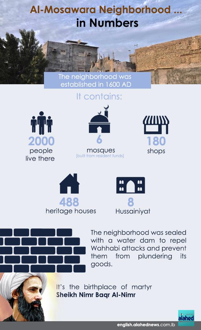 Al-Mosawara Neighborhood... in Numbers