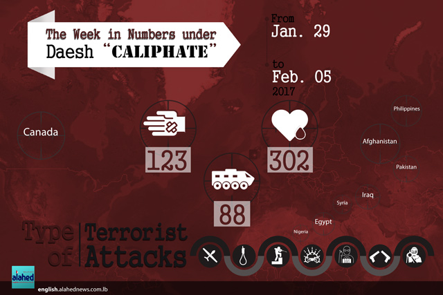 The Week in Numbers under Daesh