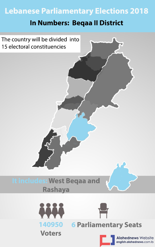 Lebanon Elections 2018: Beqaa II District in Numbers
