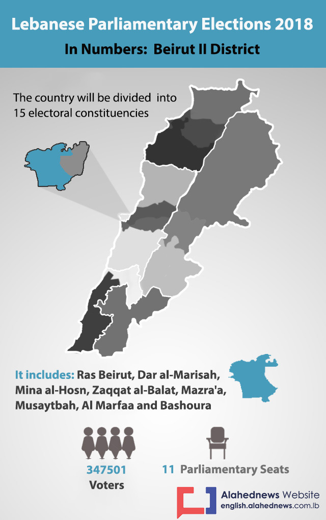 Lebanon Elections 2018: Beirut II District in Numbers