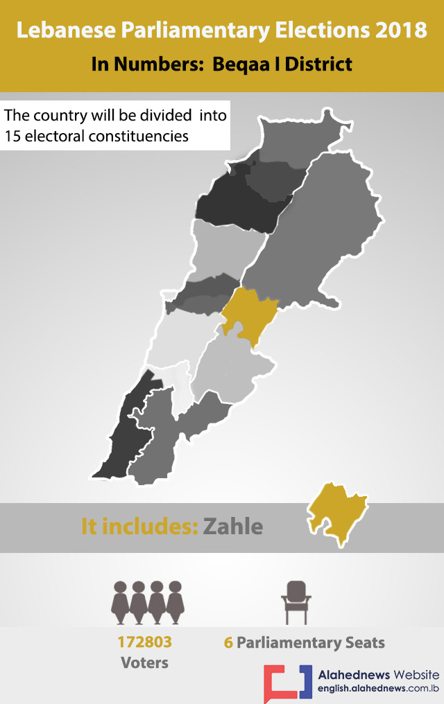 Lebanon Elections 2018: Beqaa I District in Numbers