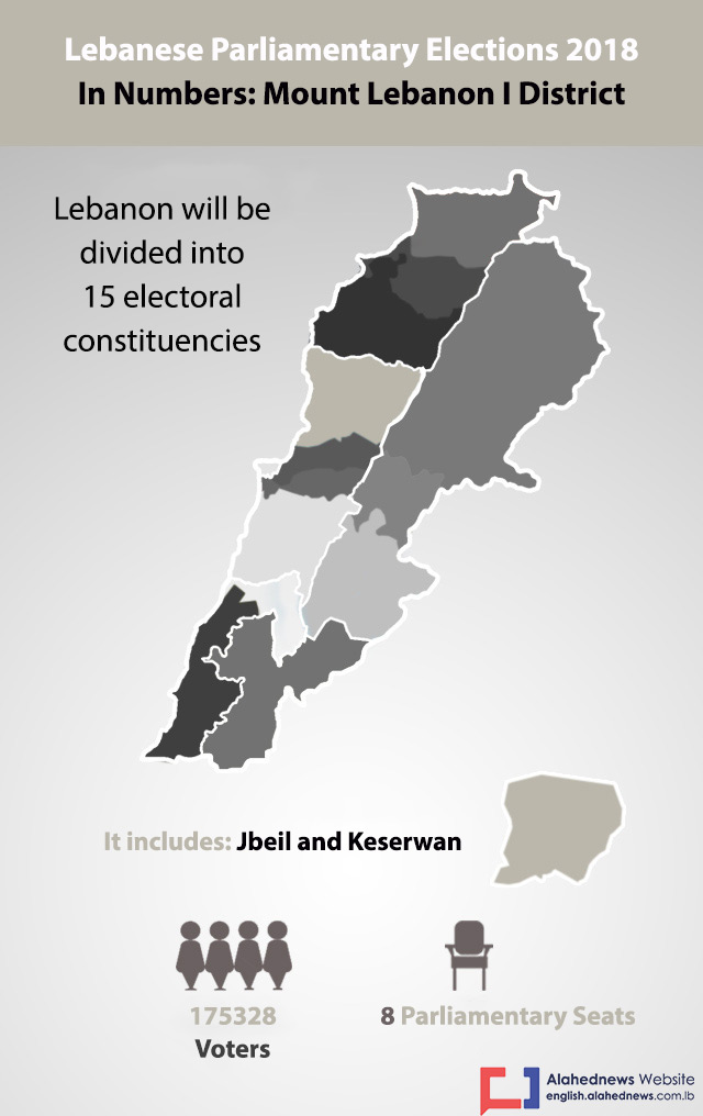 Lebanon Elections 2018: Mount Lebanon I District in Numbers
