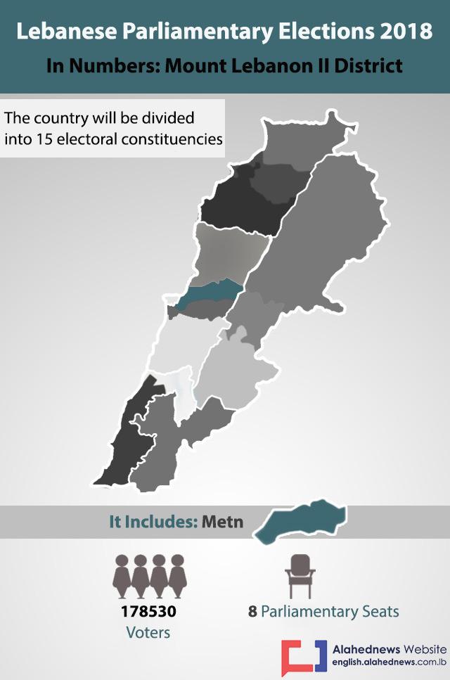 Lebanon Elections 2018: Mount Lebanon II District in Numbers