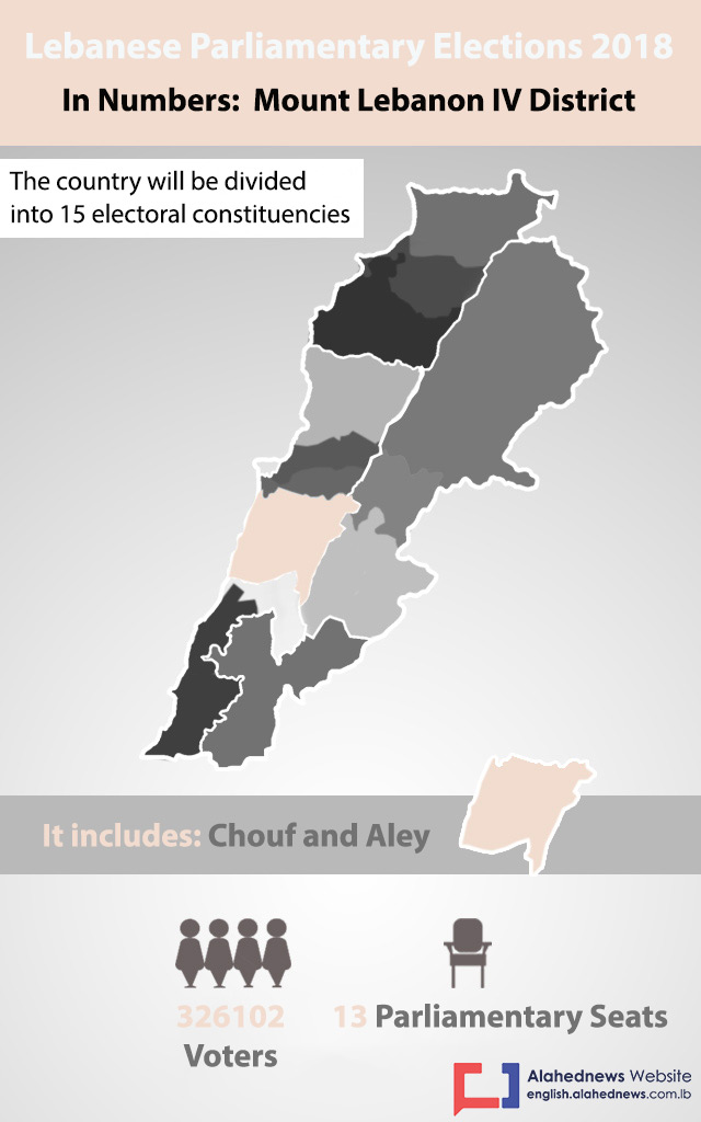 Lebanon Elections 2018: Mount Lebanon IV District in Numbers