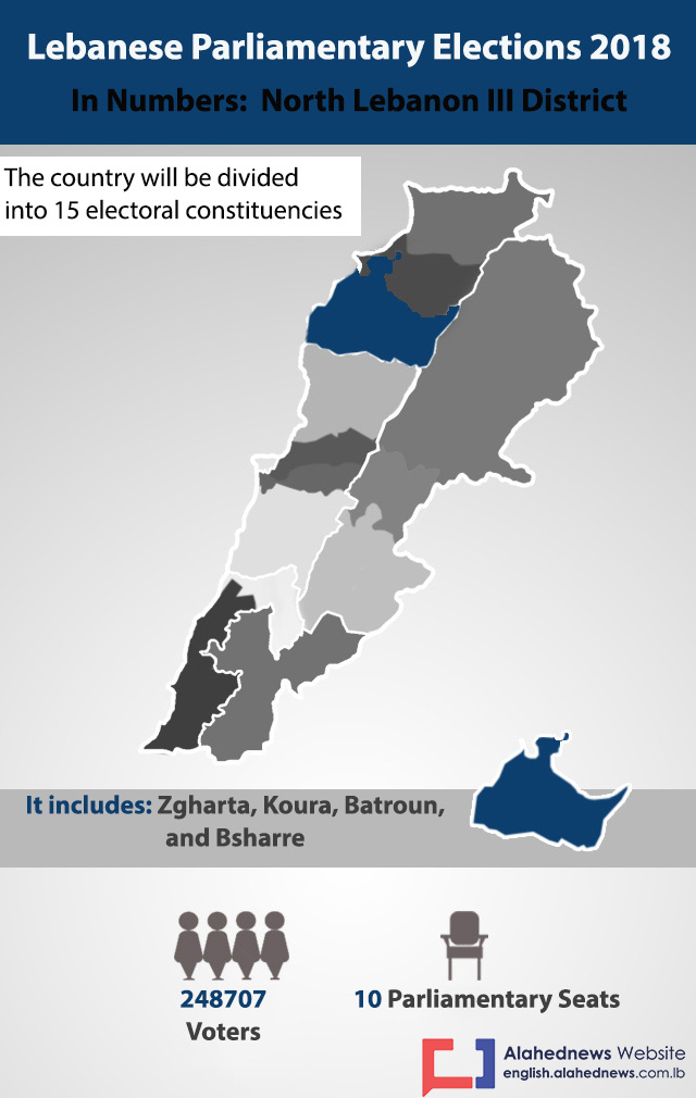 Lebanon Elections 2018: North Lebanon III District in Numbers