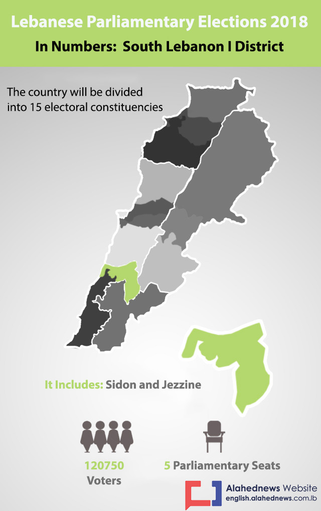 Lebanon Elections 2018: South Lebanon I District in Numbers