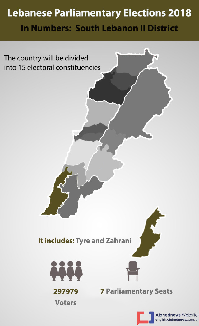 Lebanon Elections 2018: South Lebanon II District in Numbers