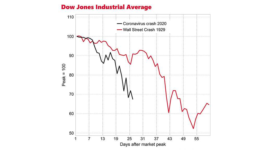 US Stock Market Falling Faster Than During the Wall Street Crash