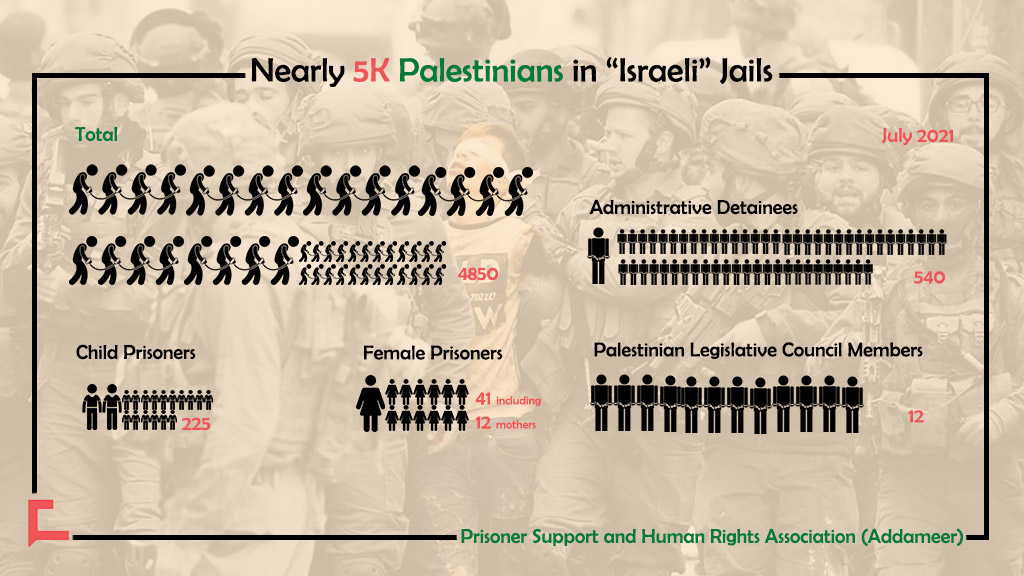 Nearly 5K Palestinians Are In 'Israeli' Prisons