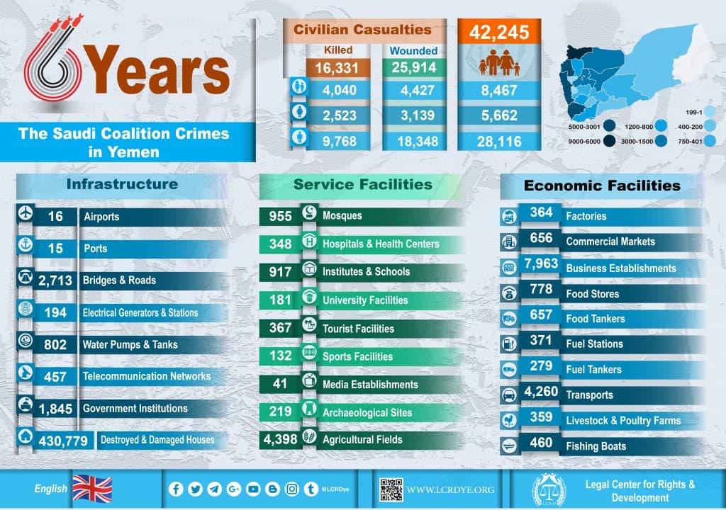 Statistics of 6 Years of The Saudi Coalition's Crimes in Yemen [Infographics]