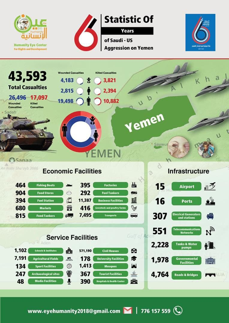 Six Years of War On Yemen: 17k+ Killed, Infrastructure Damaged [Numbers]