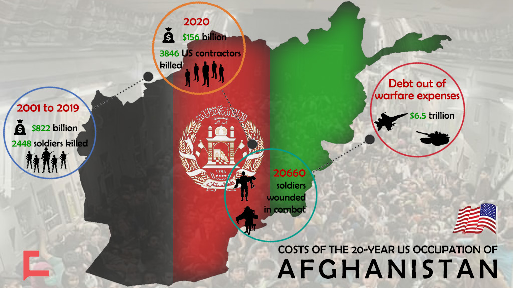 Costs of the 20-Year US Occupation of Afghanistan, In Lives & Dollars