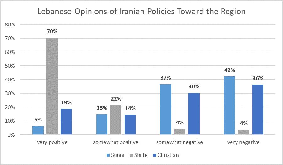 New Lebanon Poll: Most Shia Still Back Hezbollah