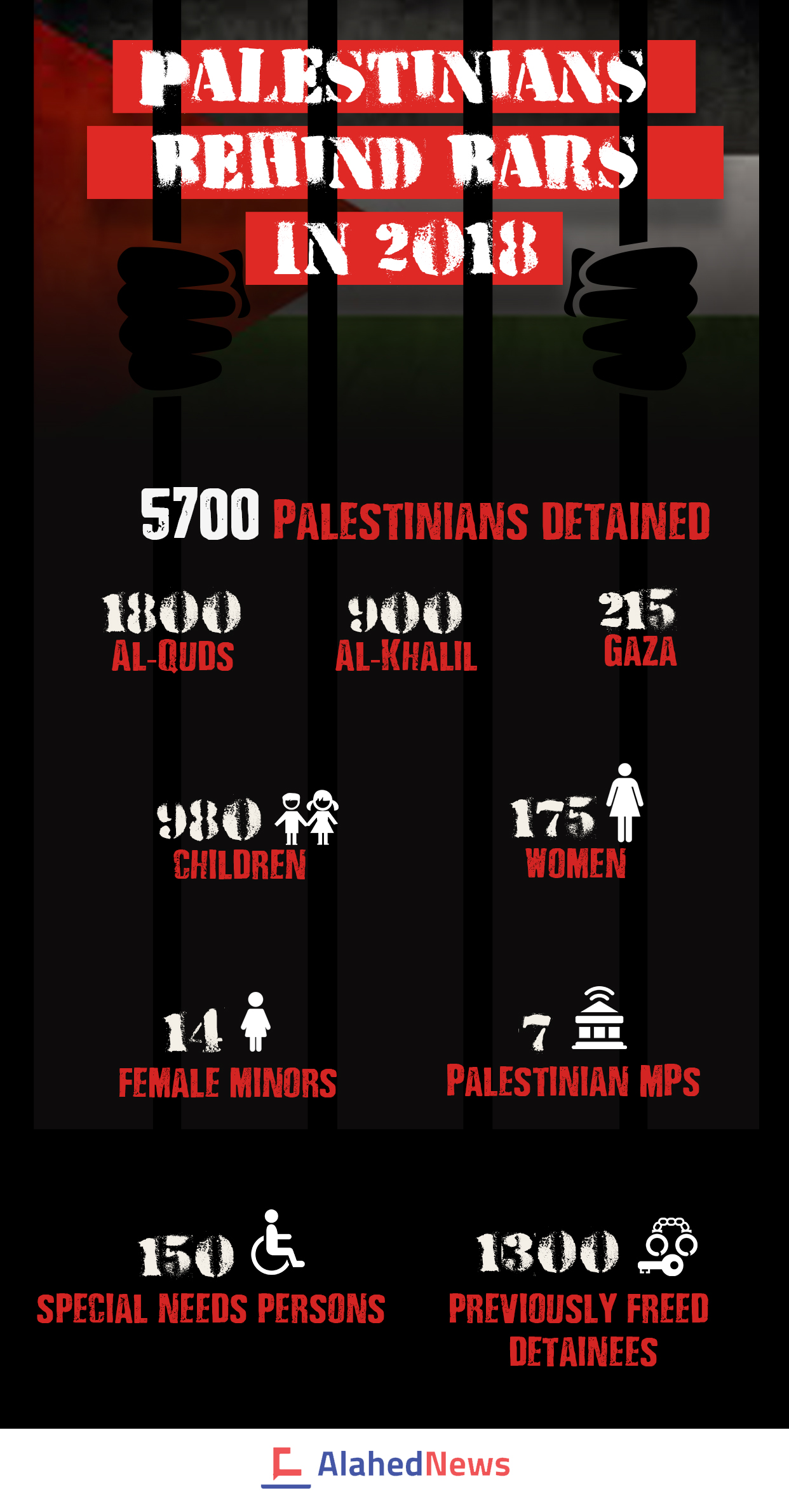 In Numbers: Palestinians Behind Bars in 2018