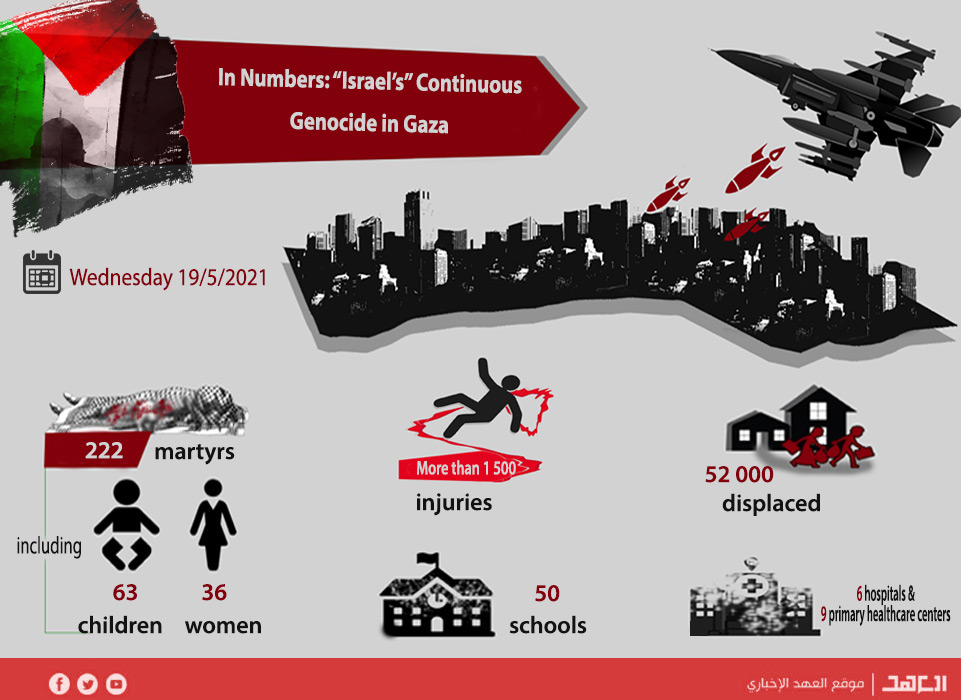 """In Numbers: """"Israel's"""" Continuous Genocide in Gaza"""