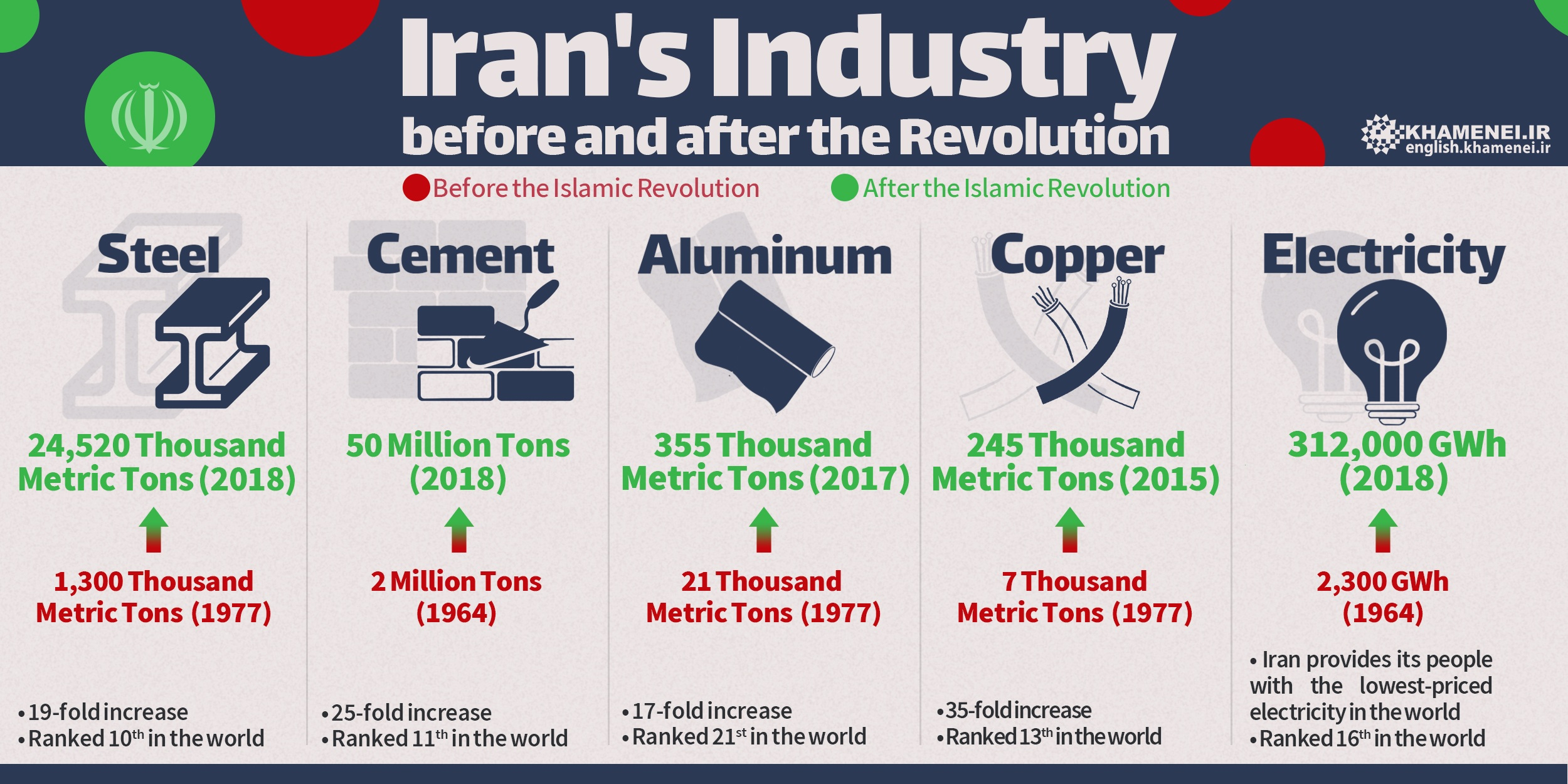 Iran's Industry Before and After the Islamic Revolution
