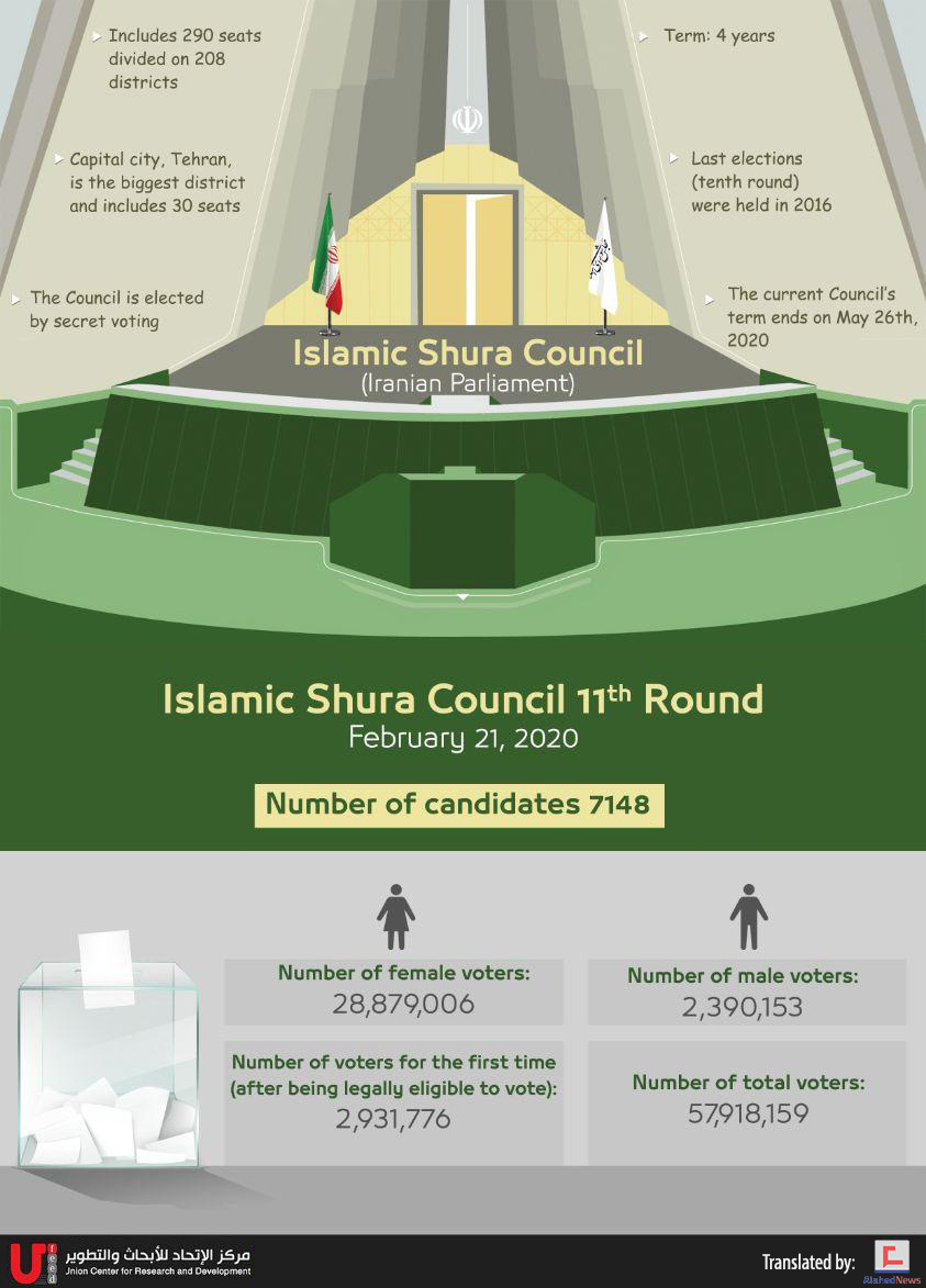 Iran Votes 2020: Islamic Shura Council 11th Round in Numbers
