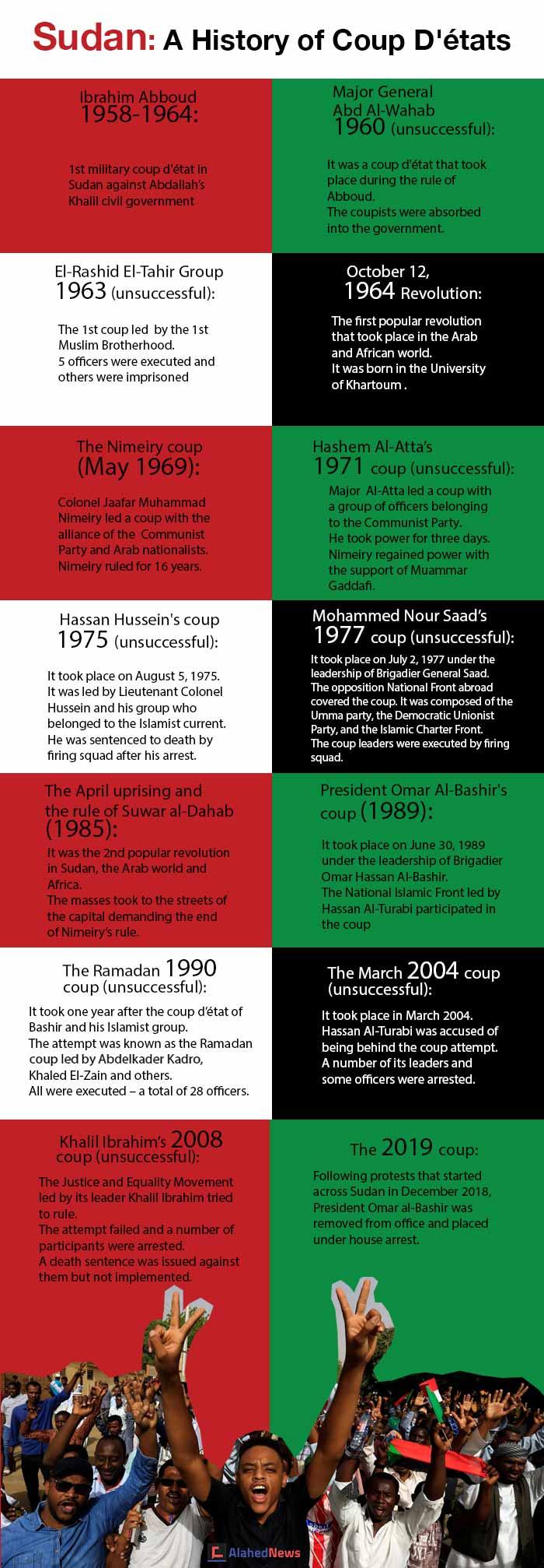 Sudan: A History of Coup D'états