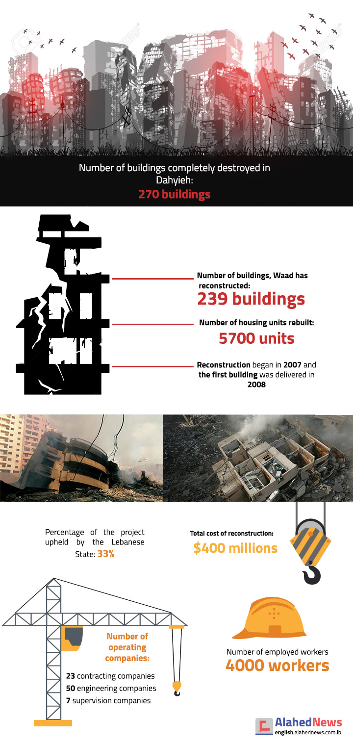Dahyieh Prettier than before 2006 War: Reconstruction in Numbers