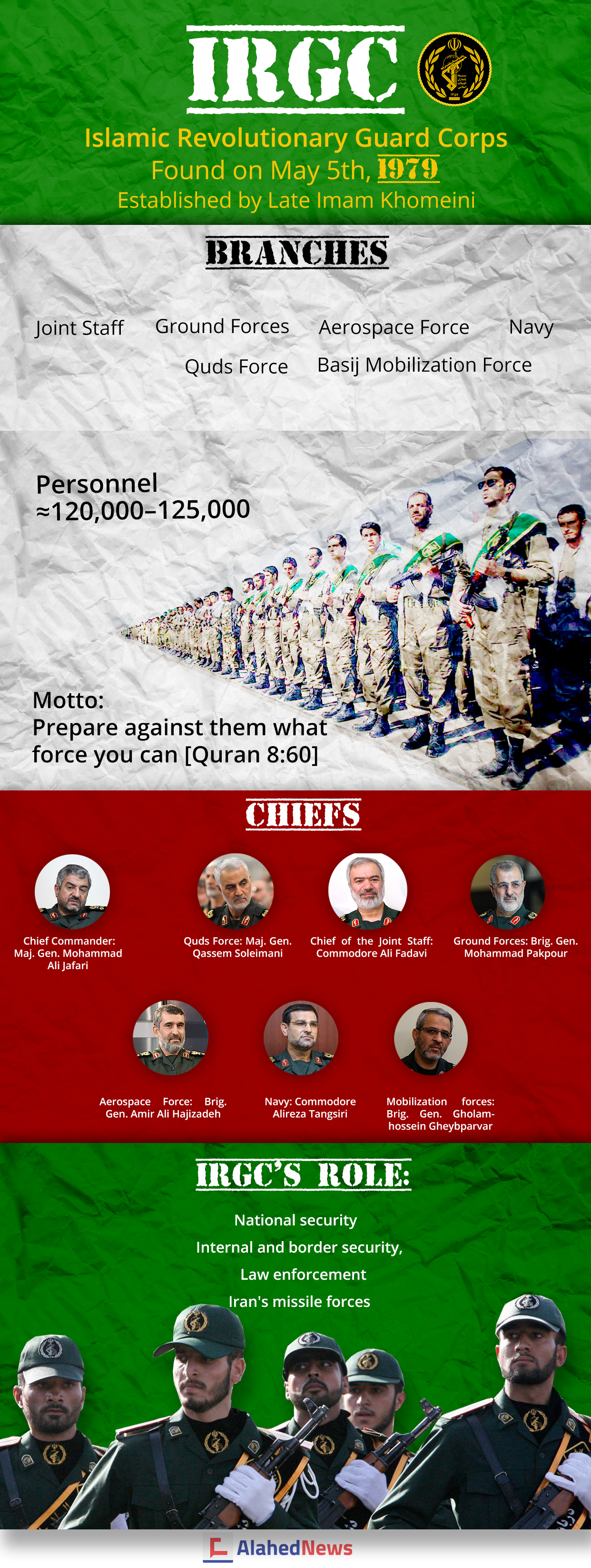 One of Iran's Top Military Establishments: The IRGC's Branches, Chiefs and Roles