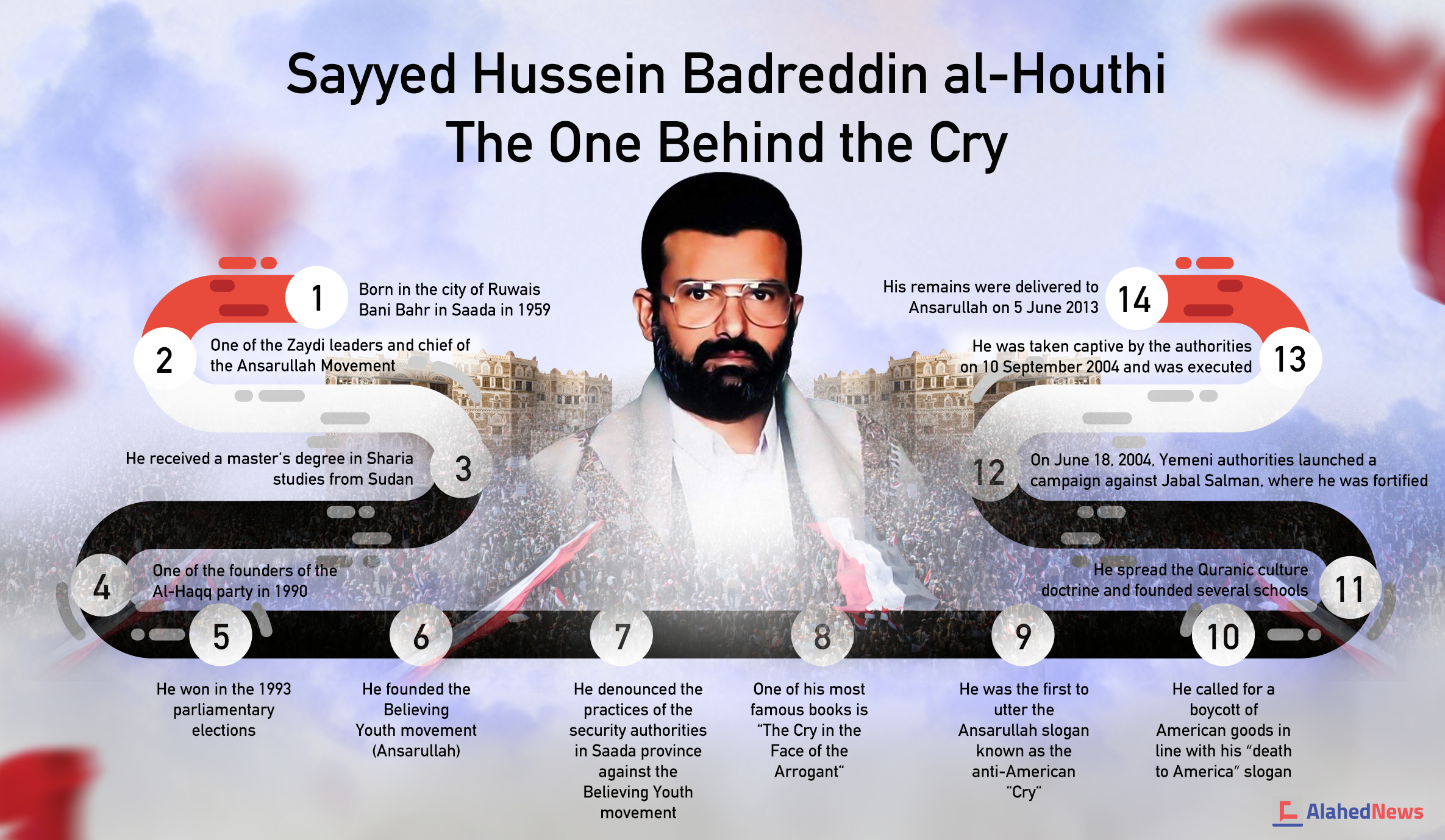 Sayyed Hussein Badreddin al-Houthi: The One behind the Cry (al-Sarkha)