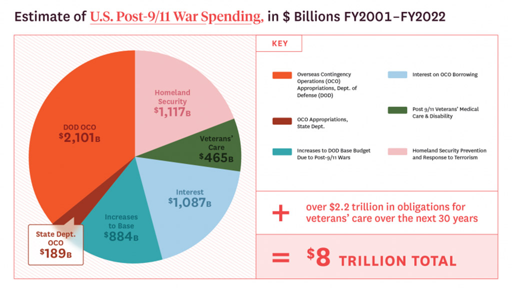 US Global Wars Cost 900k Lives, $8 Trillion Over Two Decades